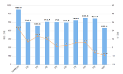 2019年10月中国<em>天然气</em>进口量及金额增长情况分析