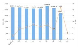 2019年10月全国水泥产量及增长情况分析