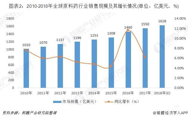 图表2:2010-2018年全球原料药行业销售规模及其增长情况(单位:亿美元,%)