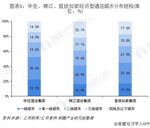 图表5:华住、锦江、首旅如家经济型酒店城市分布结构(单位:%)