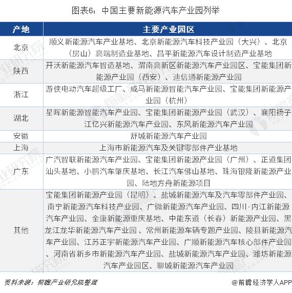 图表6:中国主要新能源汽车产业园列举