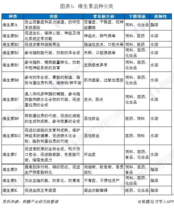 图表1:维生素品种分类