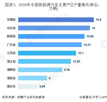 图表7:2018年中国新能源汽车主要产区产量情况(单位:万辆)