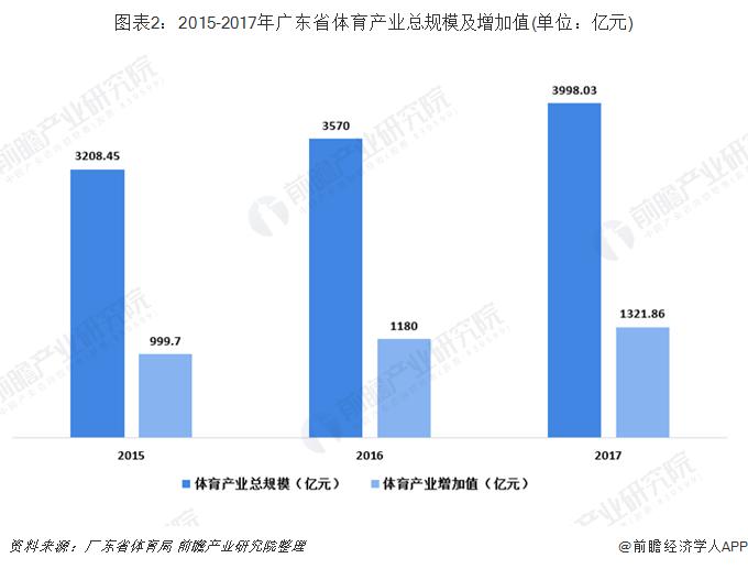 图表2:2015-2017年广东省体育产业总规模及增加值(单位:亿元)