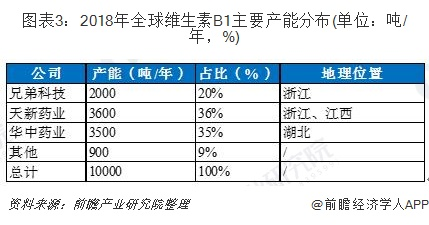 图表3:2018年全球维生素B1主要产能分布(单位:吨/年,%)