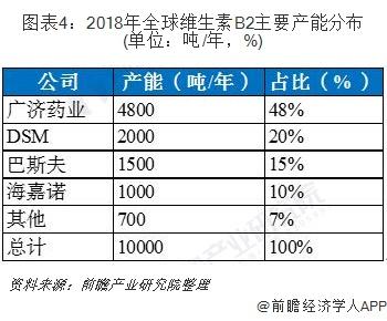 图表4:2018年全球维生素B2主要产能分布(单位:吨/年,%)