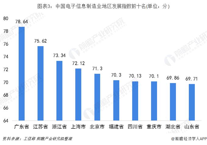 图表3:中国电子信息制造业地区发展指数前十名(单位:分)