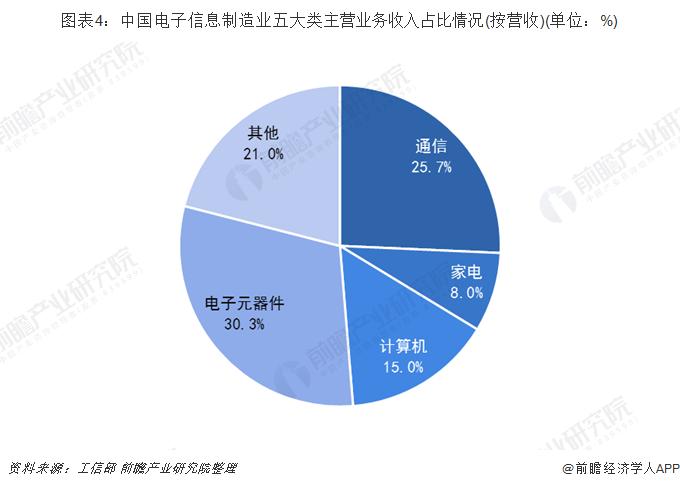 图表4:中国电子信息制造业五大类主营业务收入占比情况(按营收)(单位:%)