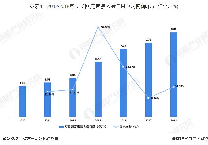 圖表4:2012-2018年互聯網寬帶接入端口用戶規模(單位:億個,%)