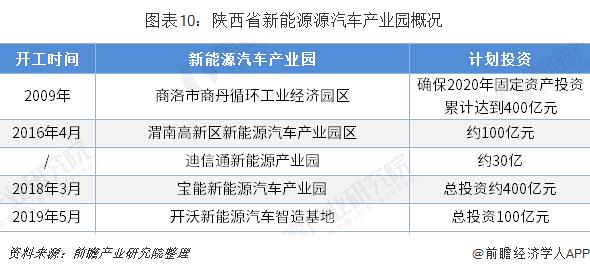 图表10:陕西省新能源源汽车产业园概况