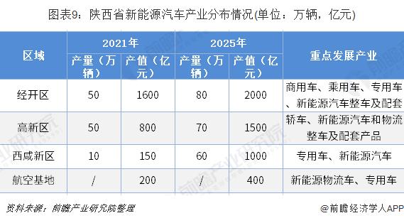 图表9:陕西省新能源汽车产业分布情况(单位:万辆,亿元)