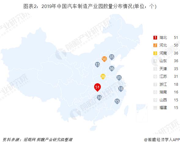 图表2:2019年中国汽车制造产业园数量分布情况(单位:个)
