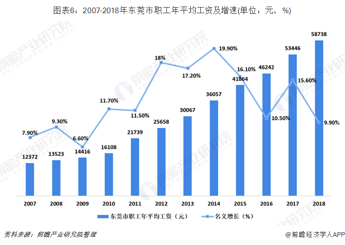 图表6:2007-2018年东莞市职工年平均工资及增速(单位:元,%)