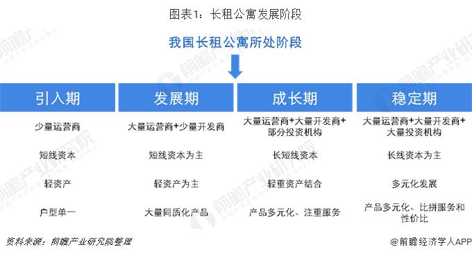 图表1:长租公寓发展阶段
