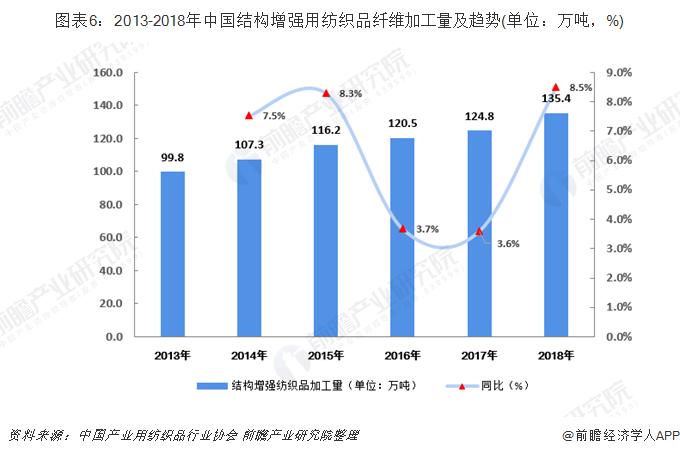 图表6:2013-2018年中国结构增强用纺织品纤维加工量及趋势(单位:万吨,%)