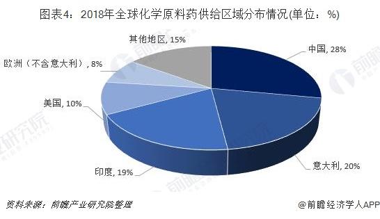 图表4:2018年全球化学原料药供给区域分布情况(单位:%)