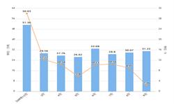 2019年前9月广西省十种有色金属产量及增长情况分析