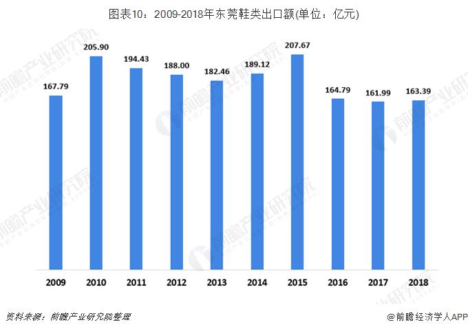 图表10:2009-2018年东莞鞋类出口额(单位:亿元)