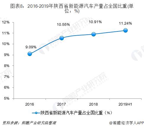 图表8:2016-2019年陕西省新能源汽车产量占全国比重(单位:%)