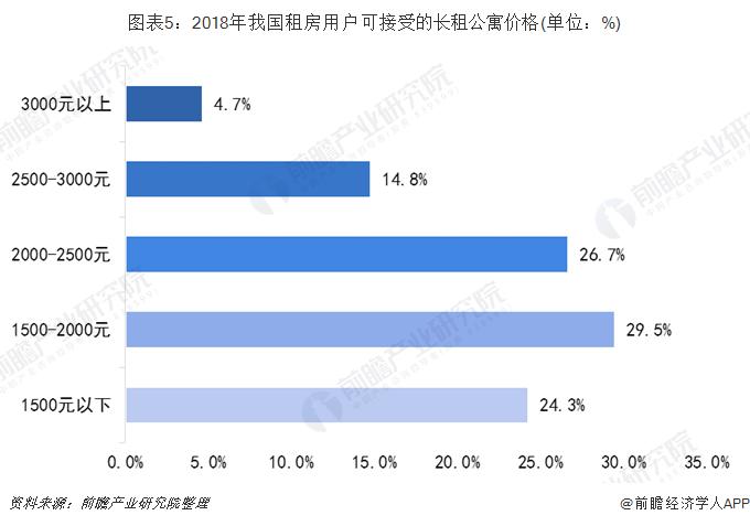 图表5:2018年我国租房用户可接受的长租公寓价格(单位:%)