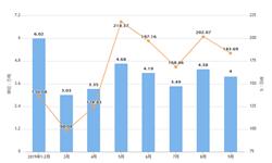 2019年前9月浙江省农用氮磷钾化肥产量及增长情况分析