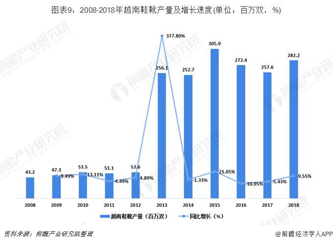 图表9:2008-2018年越南鞋靴产量及增长速度(单位:百万双,%)