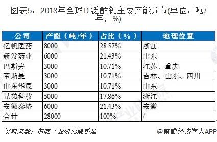 图表5:2018年全球D-泛酸钙主要产能分布(单位:吨/年,%)