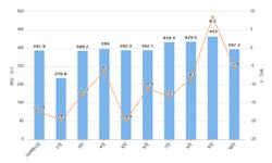 2019年10月中国半导体器件进口量及增长情况分析