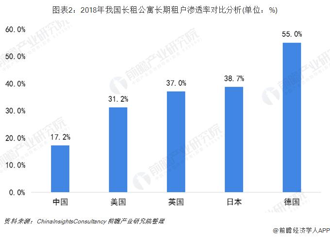 图表2:2018年我国长租公寓长期租户渗透率对比分析(单位:%)