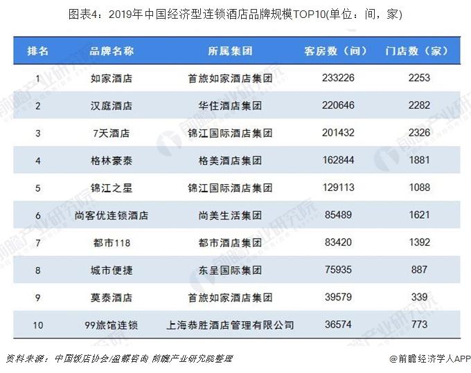 图表4:2019年中国经济型连锁酒店品牌规模TOP10(单位:间,家)