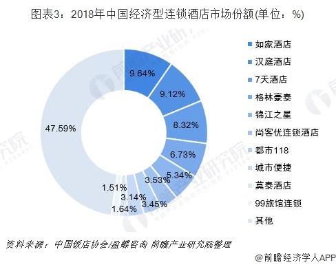 图表3:2018年中国经济型连锁酒店市场份额(单位:%)