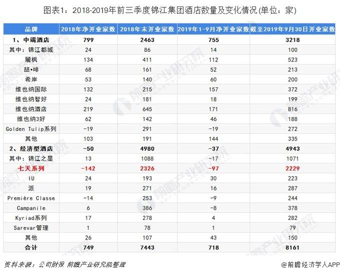 图表1:2018-2019年前三季度锦江集团酒店数量及变化情况(单位:家)