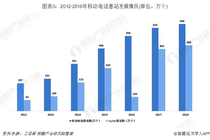 图表3:2012-2018年移动电话基站发展情况(单位:万个)