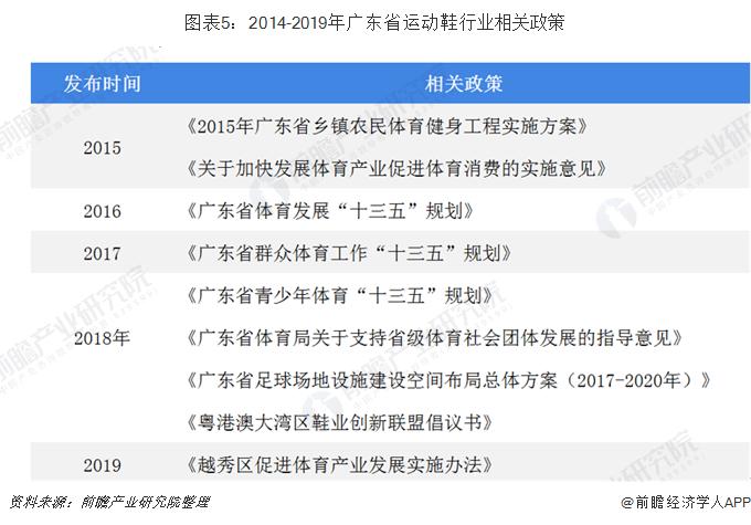 图表5:2014-2019年广东省运动鞋行业相关政策