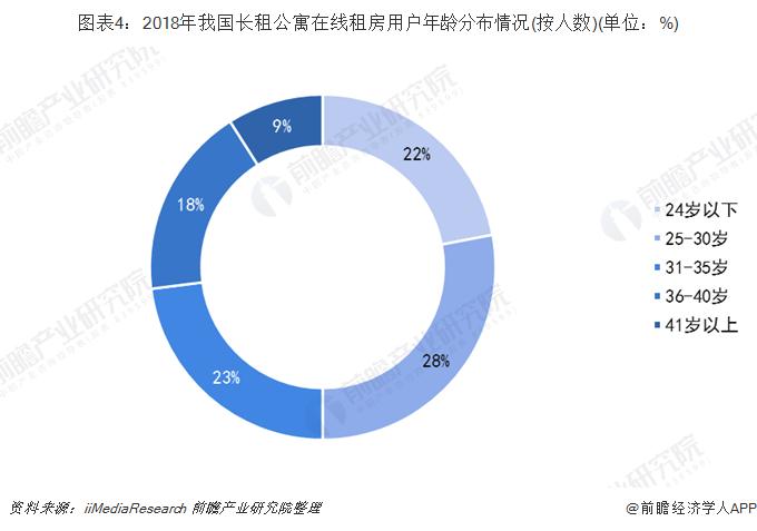 图表4:2018年我国长租公寓在线租房用户年龄分布情况(按人数)(单位:%)