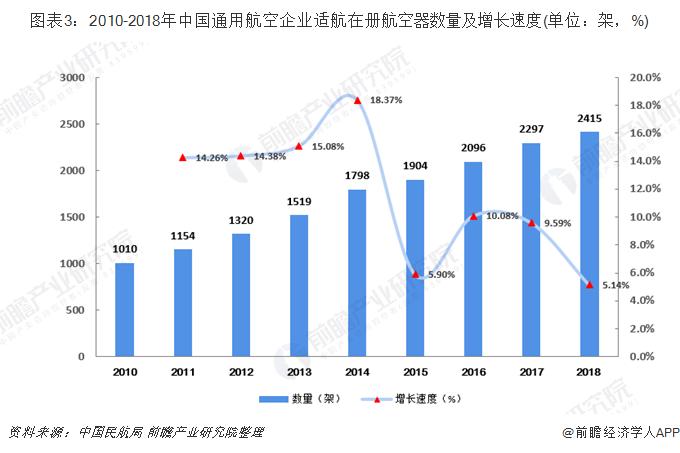 图表3:2010-2018年中国通用航空企业适航在册航空器数量及增长速度(单位:架,%)