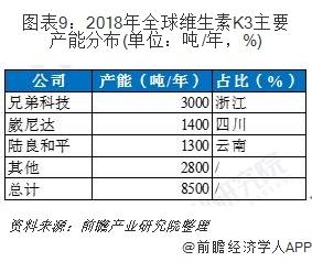 图表9:2018年全球维生素K3主要产能分布(单位:吨/年,%)