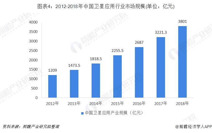 图表4:2012-2018年中国卫星应用行业市场规模(单位:亿元)