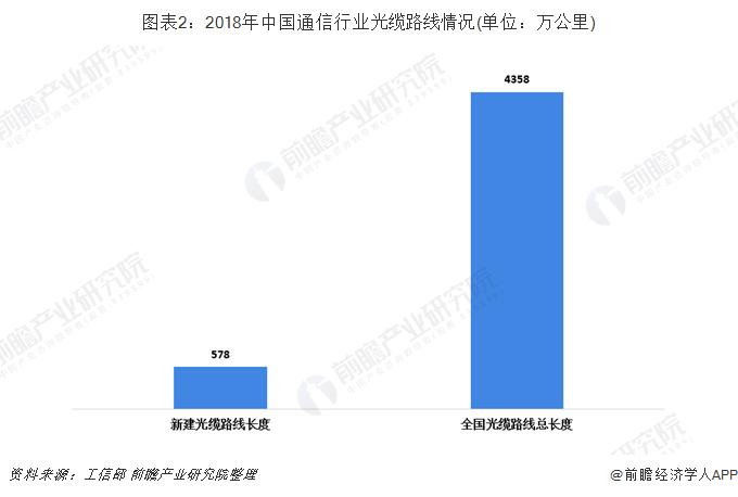 图表2:2018年中国通信行业光缆路线情况(单位:万公里)