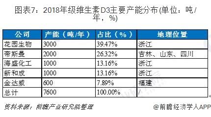 图表7:2018年级维生素D3主要产能分布(单位:吨/年,%)