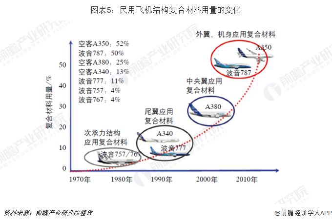 图表5:民用飞机结构复合材料用量的变化