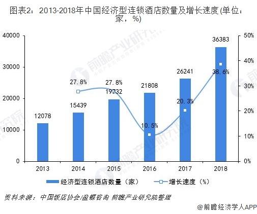 图表2:2013-2018年中国经济型连锁酒店数量及增长速度(单位:家,%)