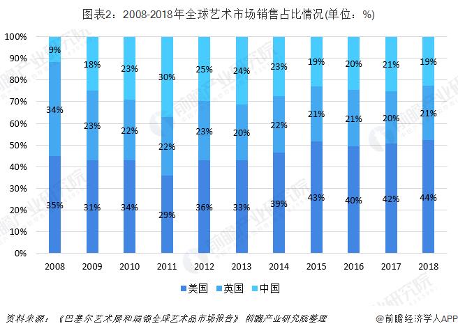 图表2:2008-2018年全球艺术市场销售占比情况(单位:%)