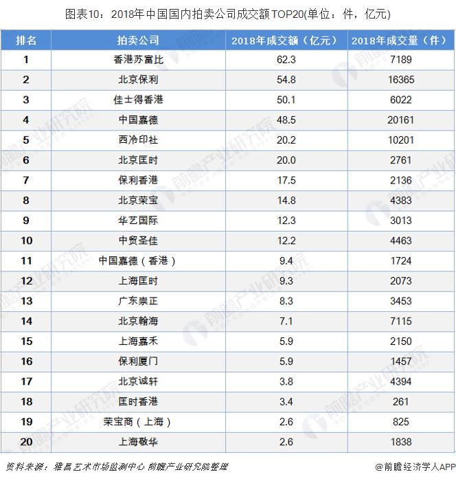 图表10:2018年中国国内拍卖公司成交额TOP20(单位:件,亿元)