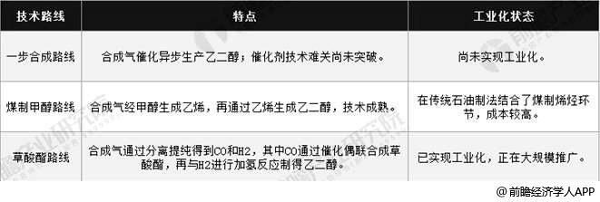 中国煤制乙二醇主流技术分析情况