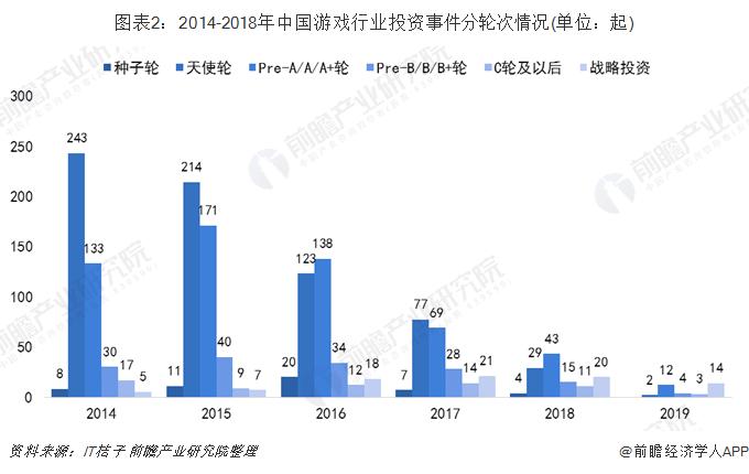图表2:2014-2018年中国游戏行业投资事件分轮次情况(单位:起)