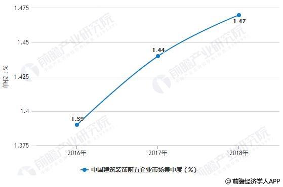 中国建筑装饰前五企业市场集中度统计情况
