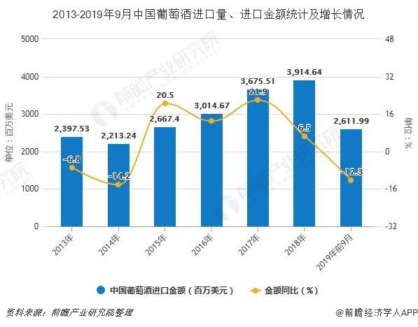 2013-2019年9月中国葡萄酒进口量、进口金额统计及增长情况