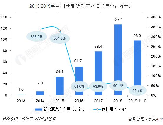2013-2019年中国新能源汽车产量(单位:万台)