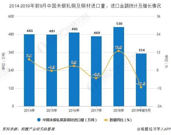 2014-2019年前9月中国未锻轧铜及铜材进口量、进口金额统计及增长情况